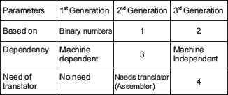 given here a table showing features of generation of languages which