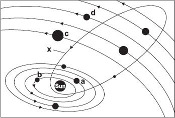Pstudy the given diagram showing part of the solar system and answer study the given diagram showing part of the solar system and answer the following questions ccuart Image collections